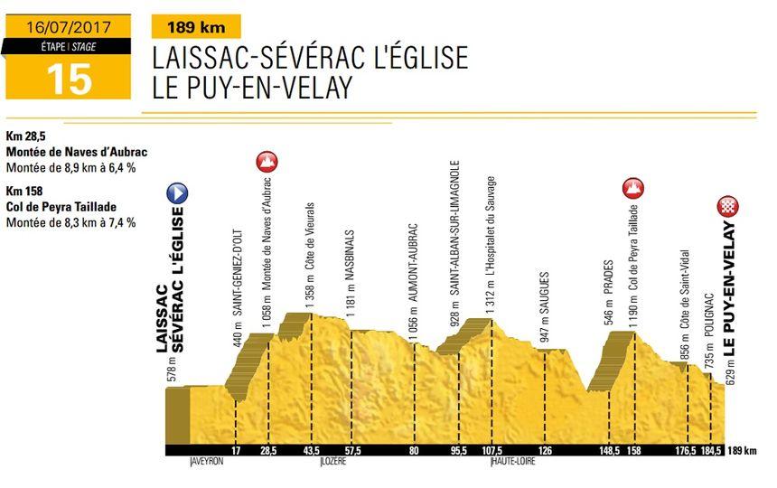 Tour de France 15e étape